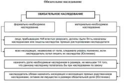 Схема обязательного наследования