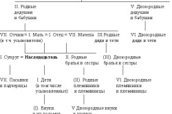 Наименование родства обозначено по отношению к наследодателю