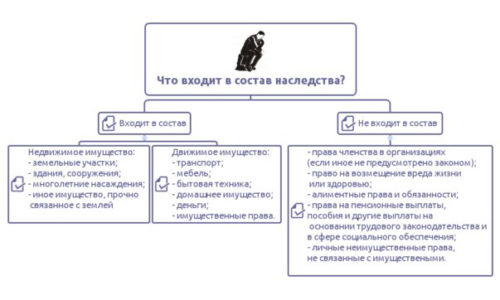 Схема состава наследства