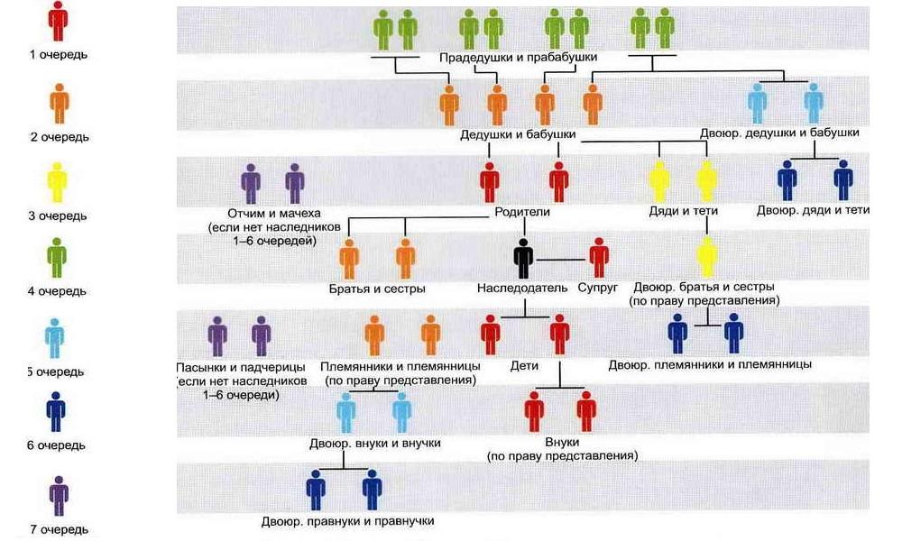Родственные отношения при наследстве
