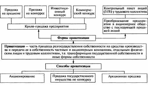 Схема приватизации