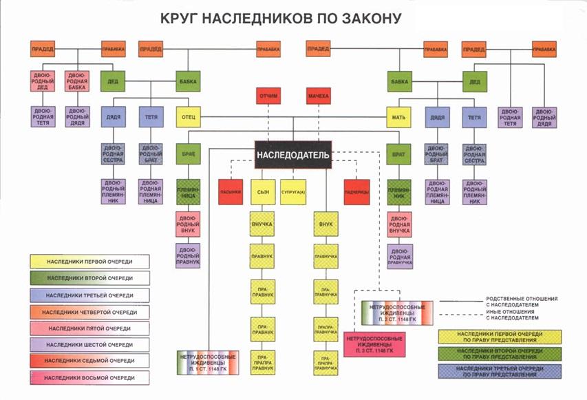 круг наследников по закону гк рф - фото 2