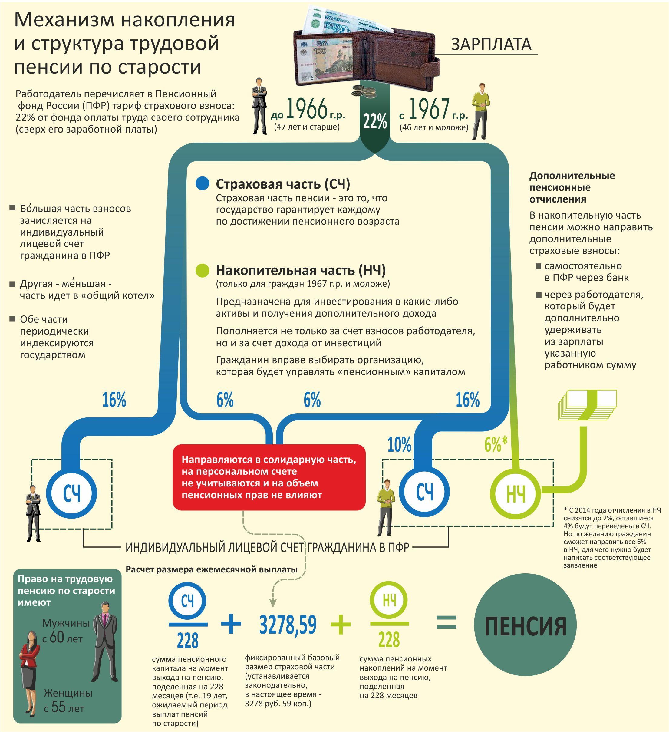 Что такое базовая пенсия в россии в