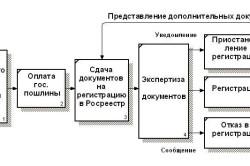 Процесс оформления дарственной на землю