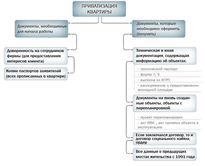 Схема приватизации квартиры