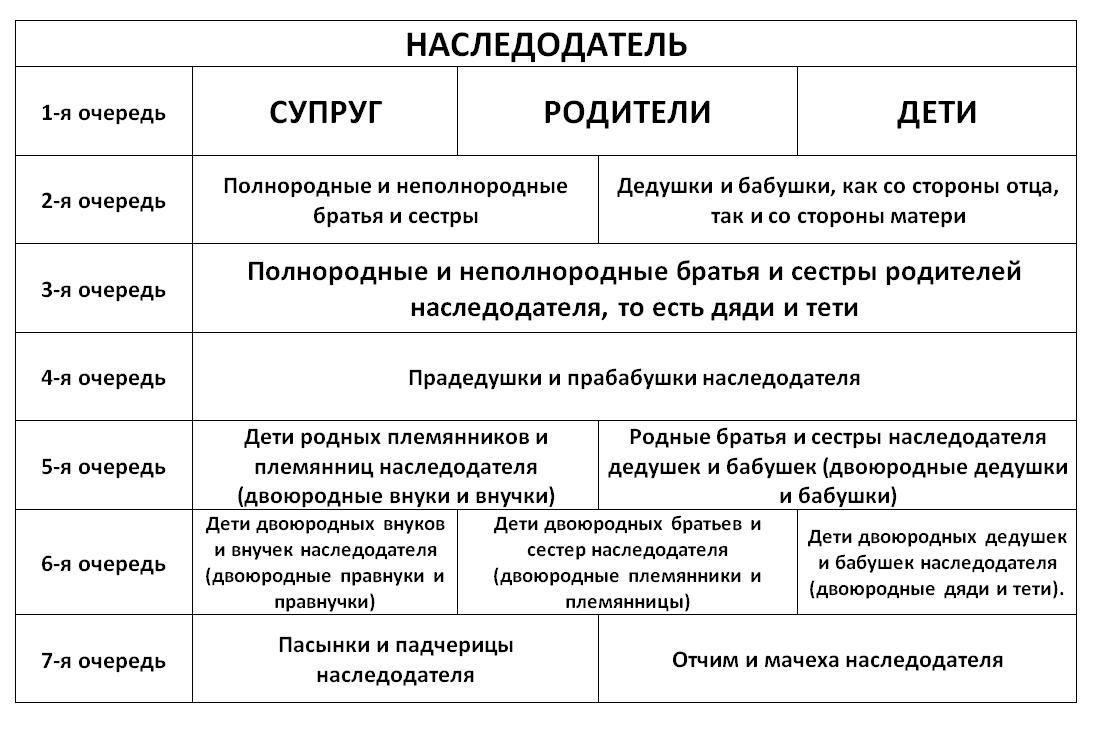 Схемы таблицы по наследованию