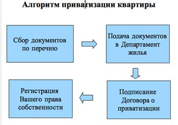 Алгоритм приватизации квартиры